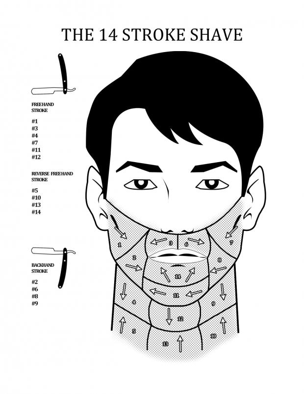 Tips For The Best Straight Razor Shaving Techniques: 14 stroke shave